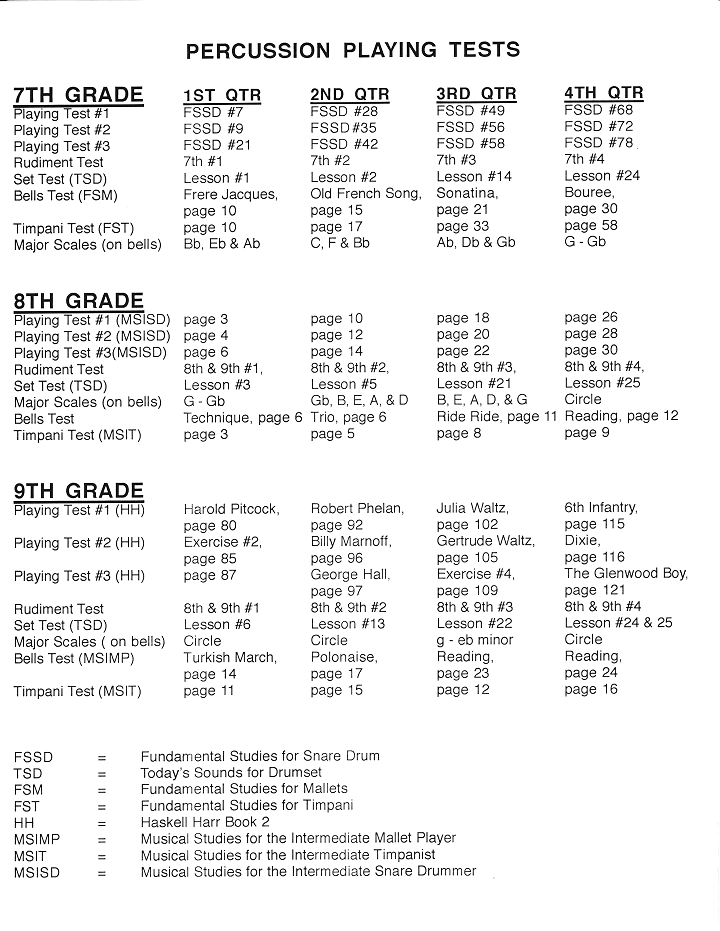 Percussion Playing Test List