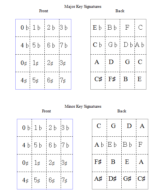 Key Signature Flash Cards